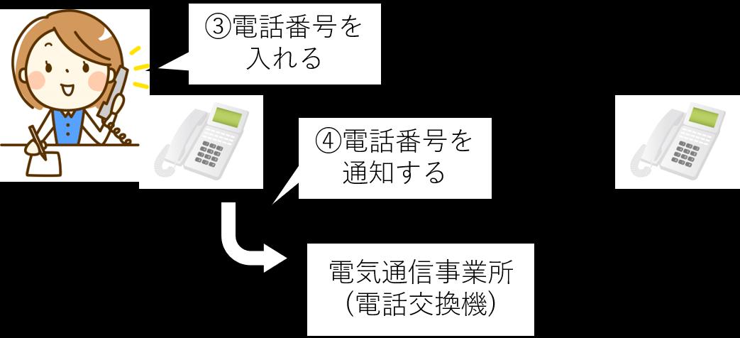 黒電話 使い方 説明 2