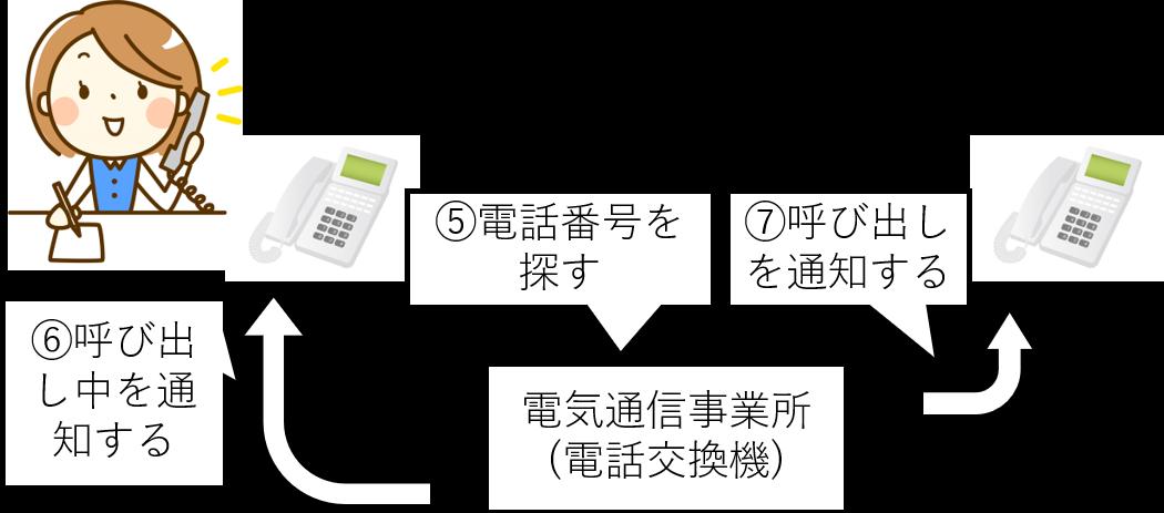 黒電話 使い方 説明 3