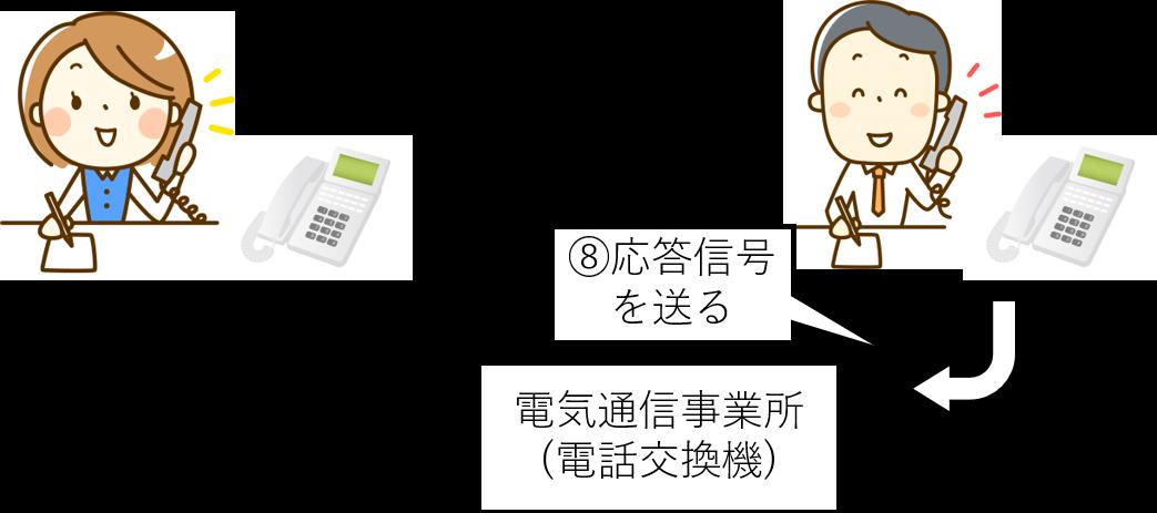 黒電話 使い方 説明 4
