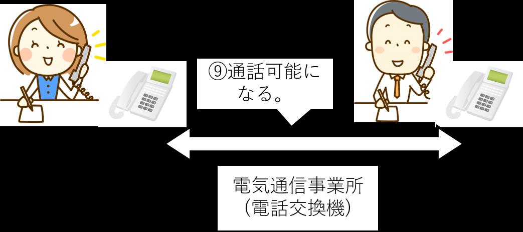 黒電話 使い方 説明 5